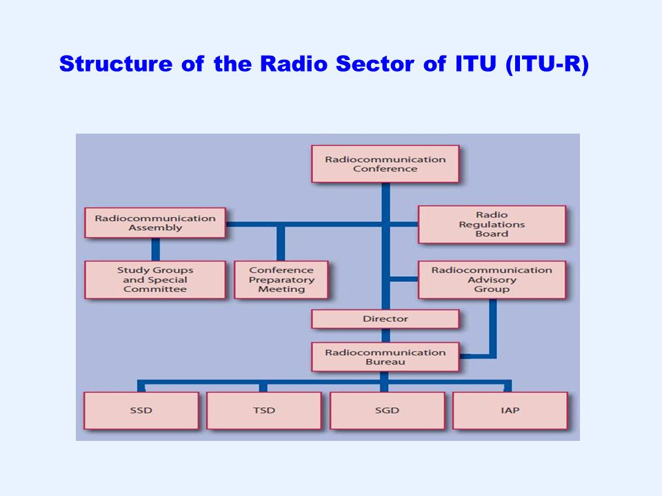 Structure of the Radio Sector of ITU (ITU-R)
