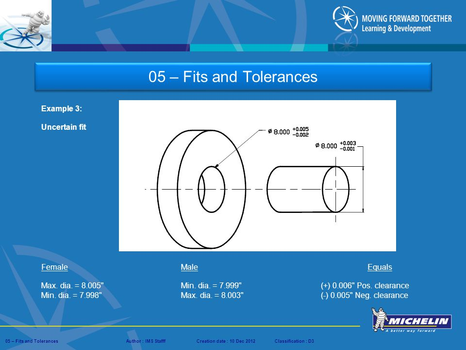 05 – Fits and Tolerances Example 3: Uncertain fit Female Male Equals