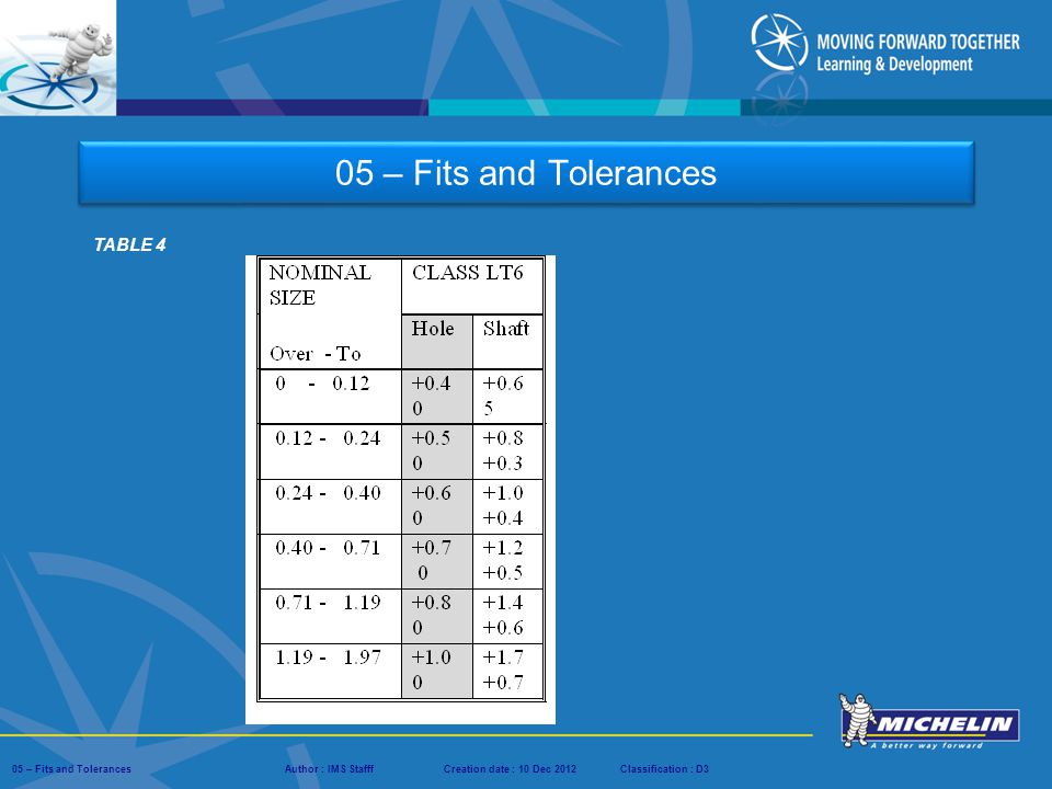 05 – Fits and Tolerances TABLE 4