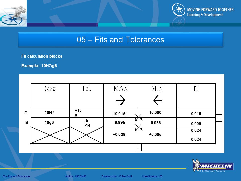 05 – Fits and Tolerances Fit calculation blocks Example: 10H7/g6 +15 F