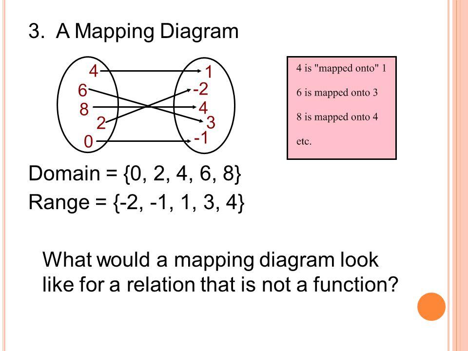 3. A Mapping Diagram Domain = {0, 2, 4, 6, 8} Range = {-2, -1, 1, 3, 4}