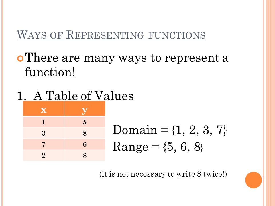 Ways of Representing functions