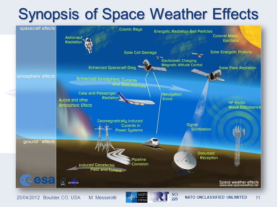 Synopsis of Space Weather Effects