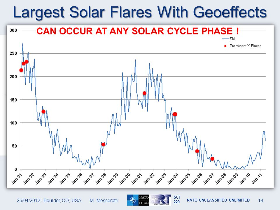 Largest Solar Flares With Geoeffects