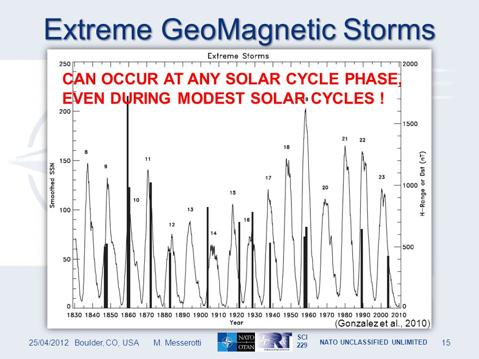 Extreme GeoMagnetic Storms