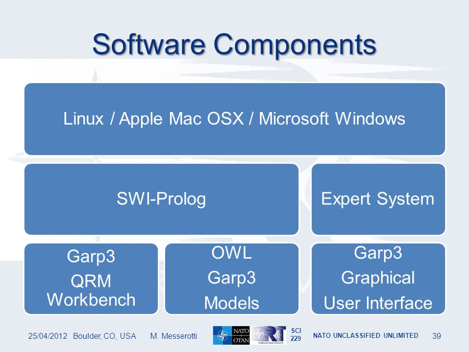 Software Components Linux / Apple Mac OSX / Microsoft Windows
