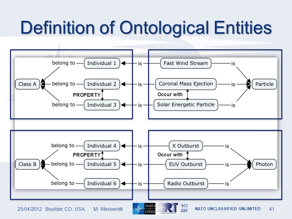Definition of Ontological Entities