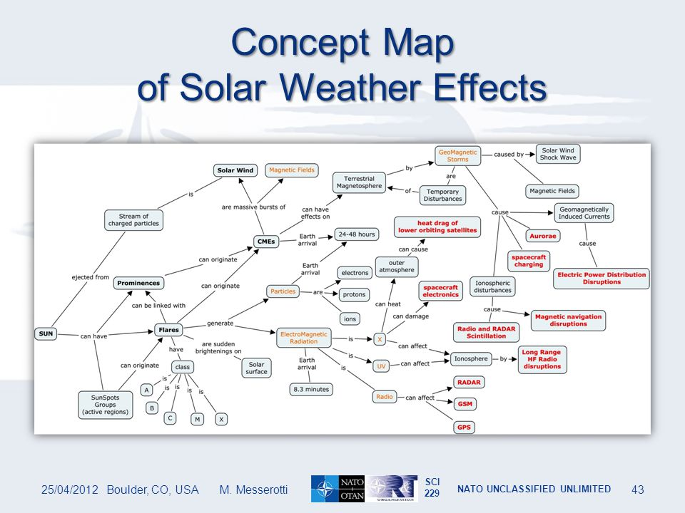 Concept Map of Solar Weather Effects