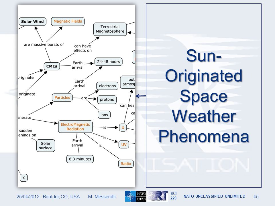 Sun-Originated Space Weather Phenomena