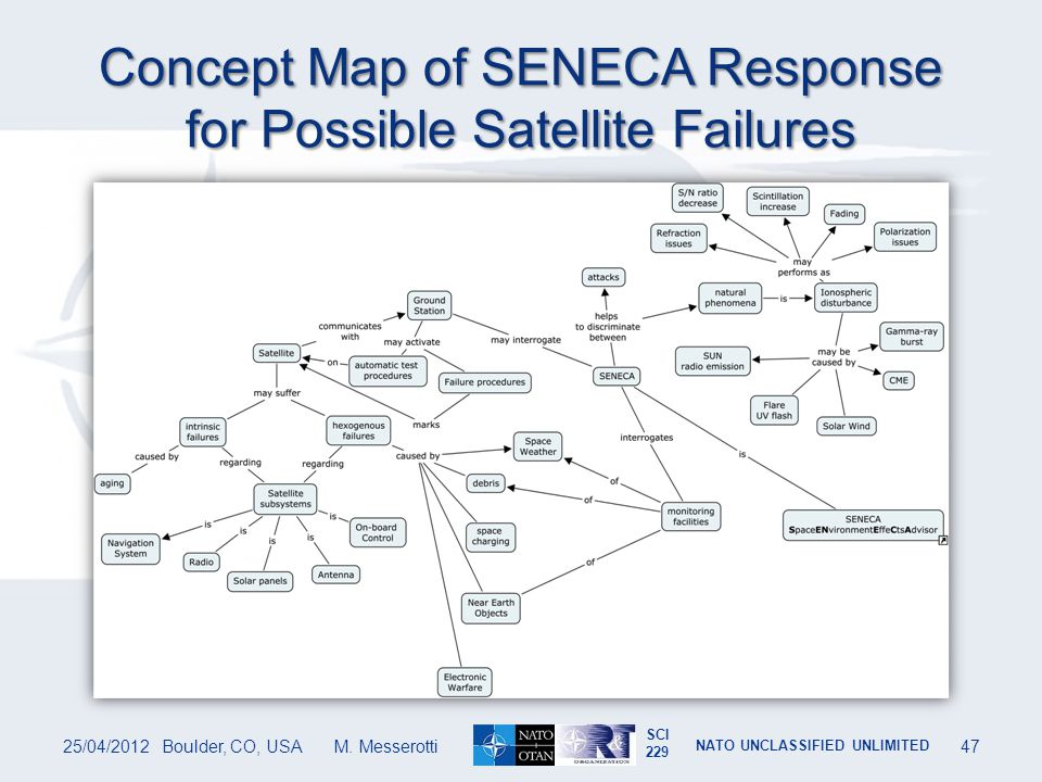 Concept Map of SENECA Response for Possible Satellite Failures