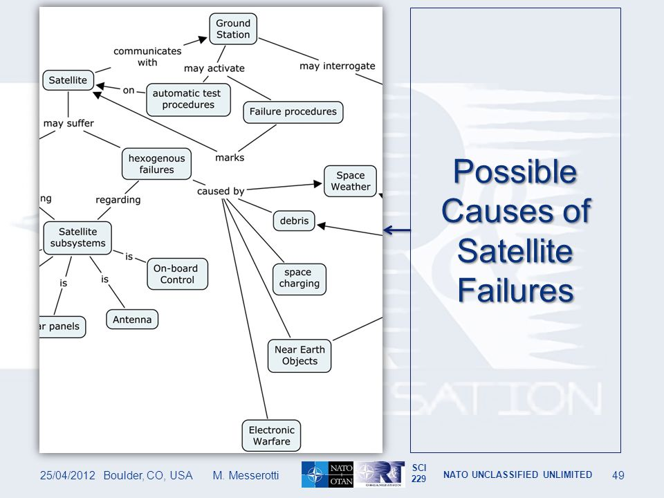 Possible Causes of Satellite Failures