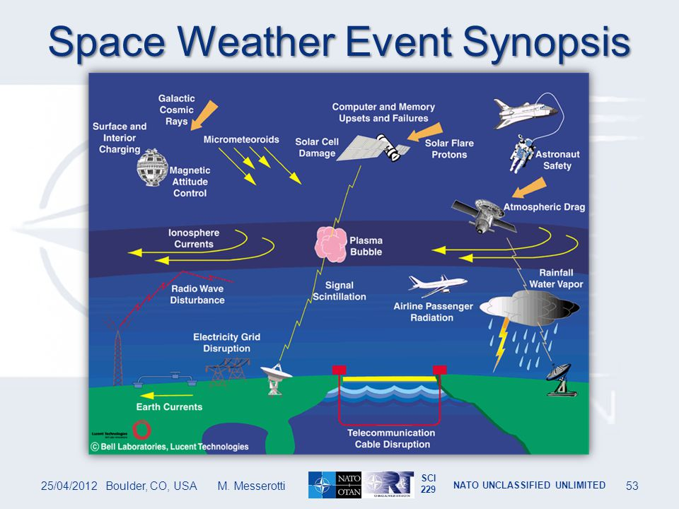 Space Weather Event Synopsis