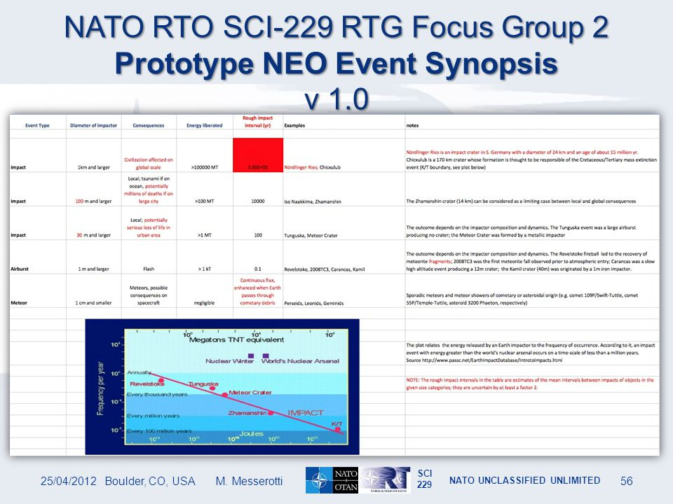 NATO RTO SCI-229 RTG Focus Group 2 Prototype NEO Event Synopsis v 1.0