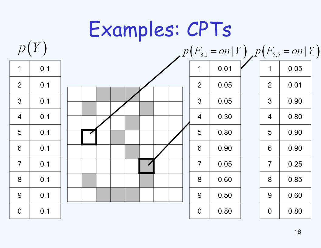 Example: Spam Filter Naive Bayes spam filter Data: Classifiers