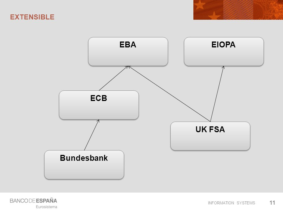 EBA EIOPA ECB UK FSA Bundesbank