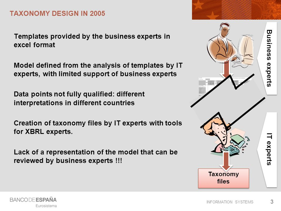 Business experts IT experts