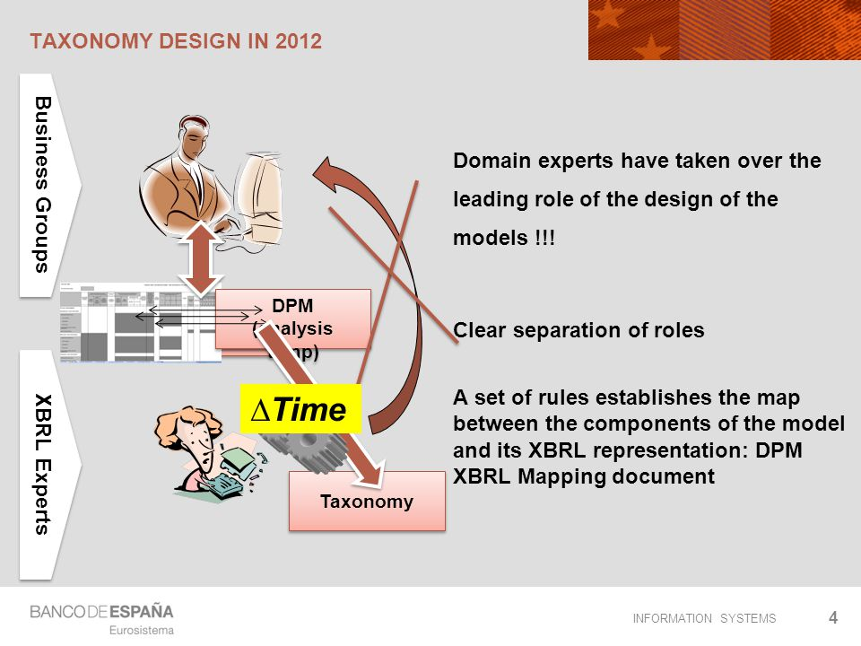 ∆Time Taxonomy design in 2012 Business Groups