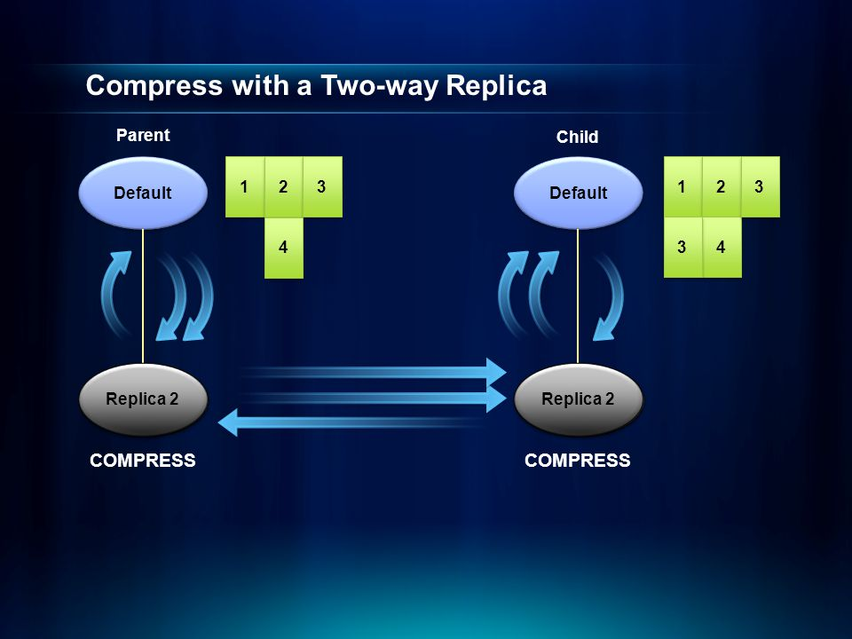 Compress with a Two-way Replica