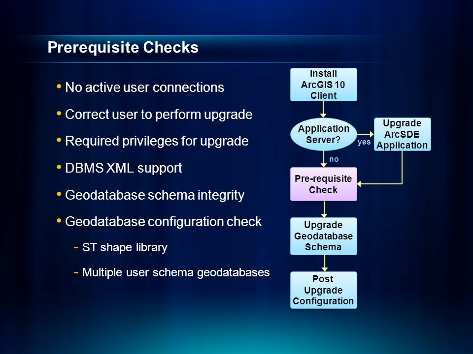 Prerequisite Checks No active user connections