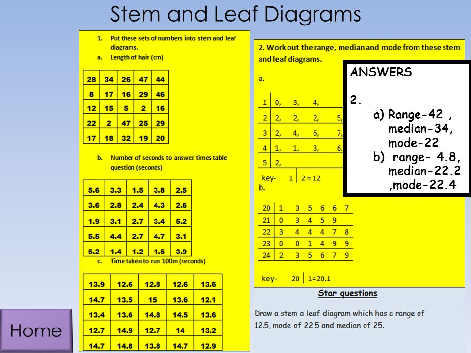 Stem and Leaf Diagrams Home ANSWERS 2. Range-42 , median-34, mode-22