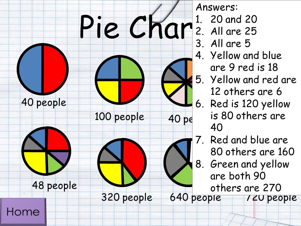 Pie Charts Home Answers: 20 and 20 All are 25 All are 5