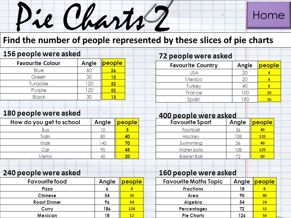 Pie Charts 2 Home. Find the number of people represented by these slices of pie charts. 156 people were asked.