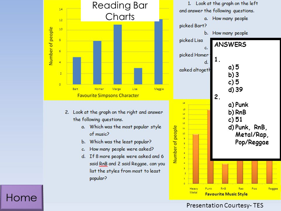 Home Reading Bar Charts Presentation Courtesy- TES ANSWERS Punk