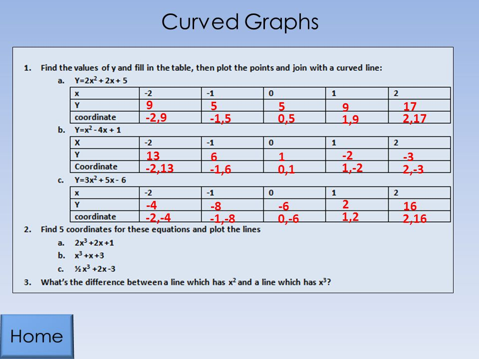 Curved Graphs Home ,9 -1,5 0,5 1,9 2,