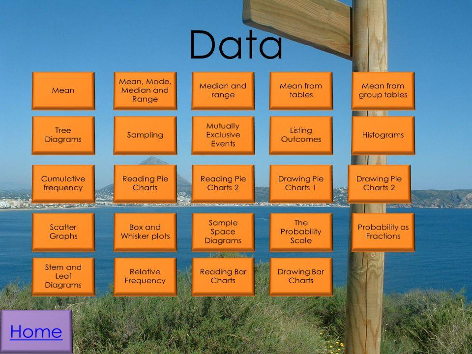 Data Home Mean Mean, Mode, Median and Range Median and range