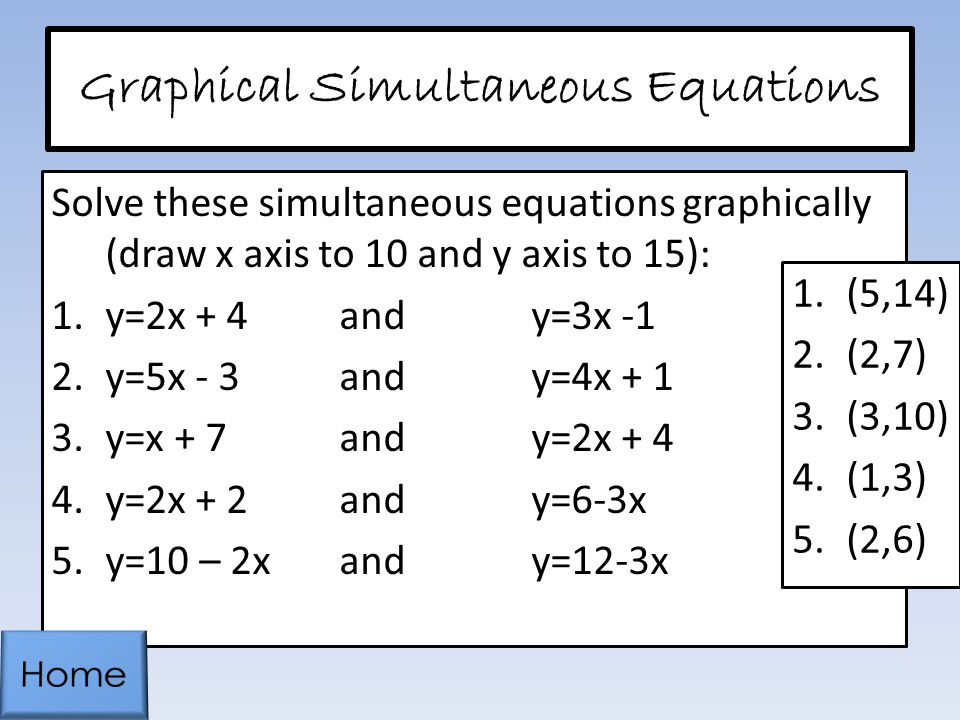 Graphical Simultaneous Equations