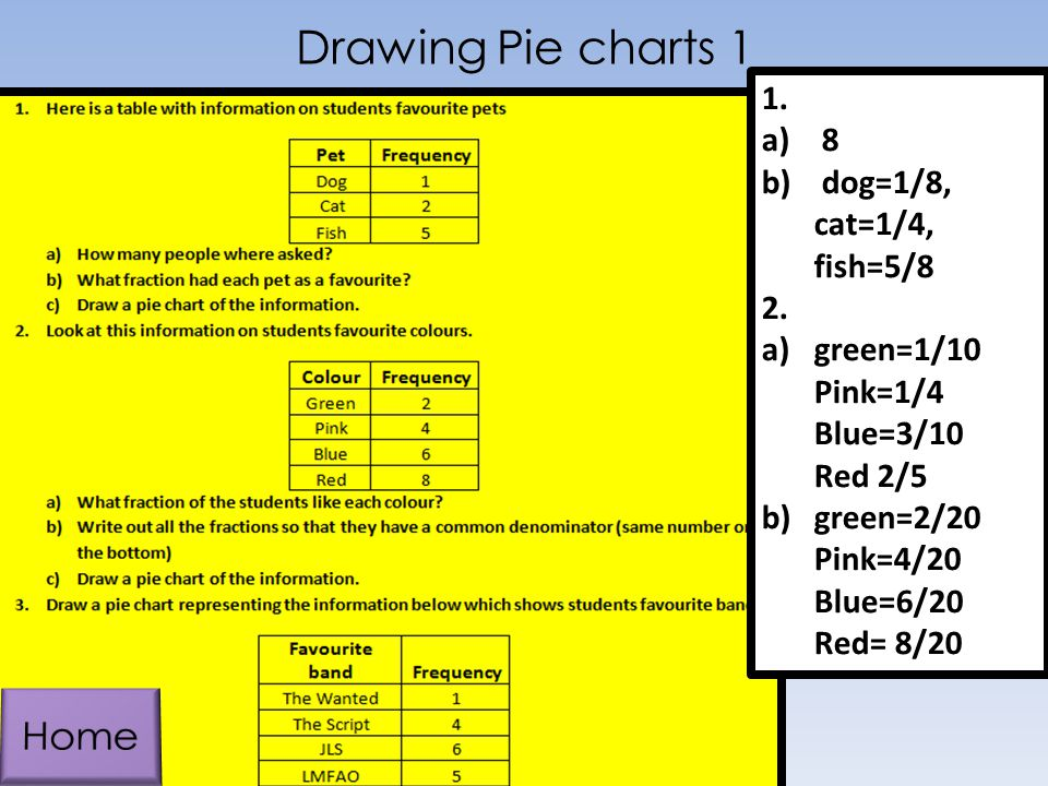 Drawing Pie charts 1 Home 1. 8 dog=1/8, cat=1/4, fish=5/8 2.