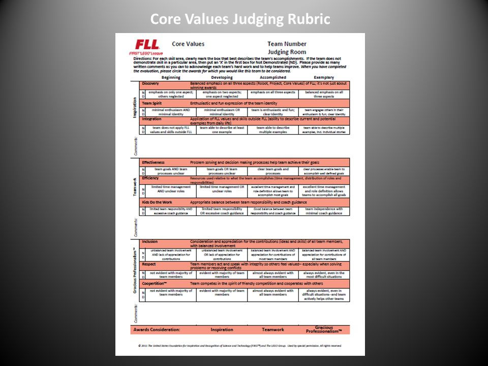 Core Values Judging Rubric