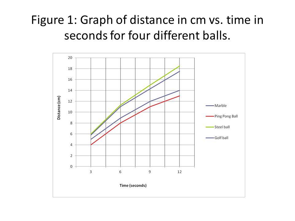 Figure 1: Graph of distance in cm vs