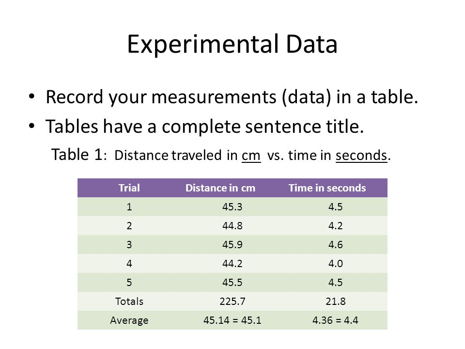 Experimental Data Record your measurements (data) in a table.