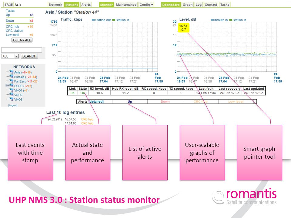 UHP NMS 3.0 : Station status monitor
