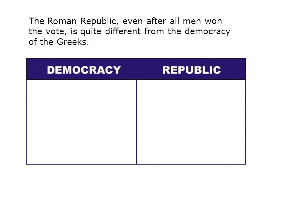 The Roman Republic, even after all men won the vote, is quite different from the democracy of the Greeks.