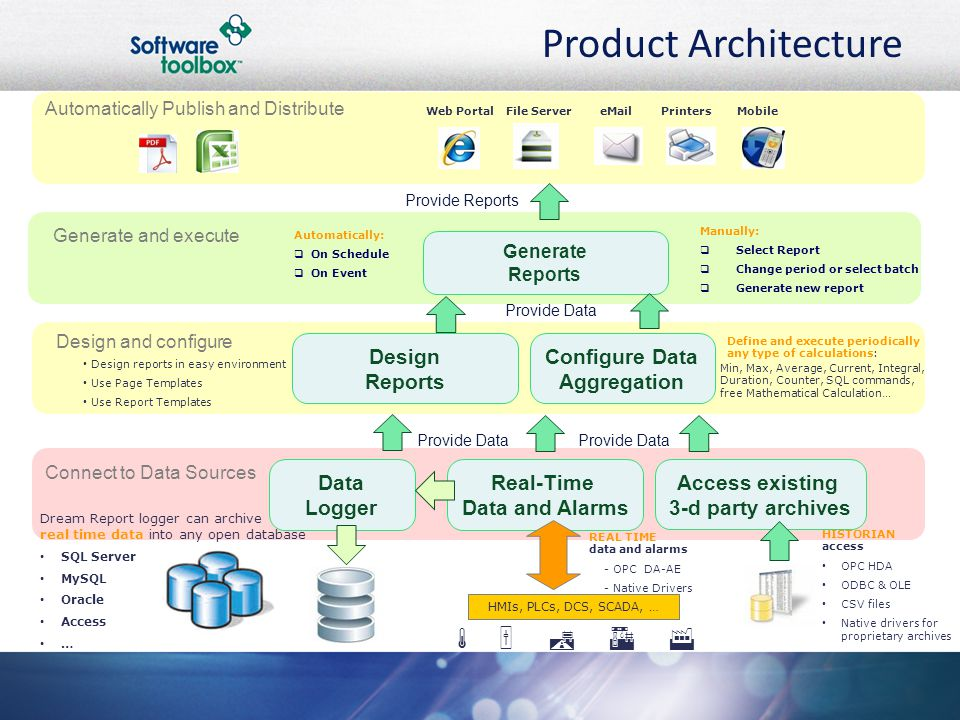 Product Architecture   K A F Design Reports Configure Data
