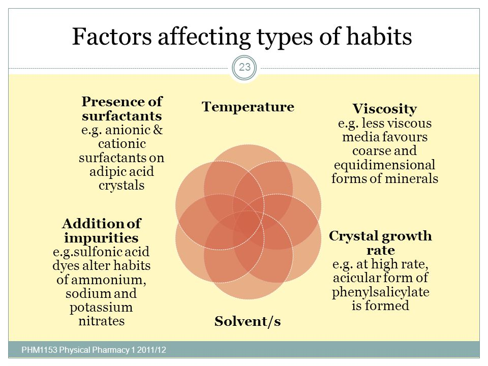 Factors affecting types of habits