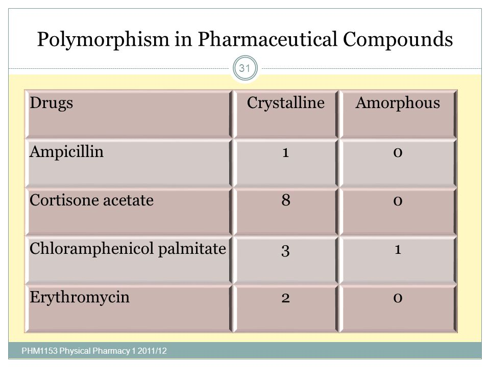 Polymorphism in Pharmaceutical Compounds