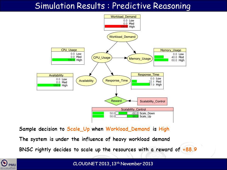 Simulation Results : Predictive Reasoning