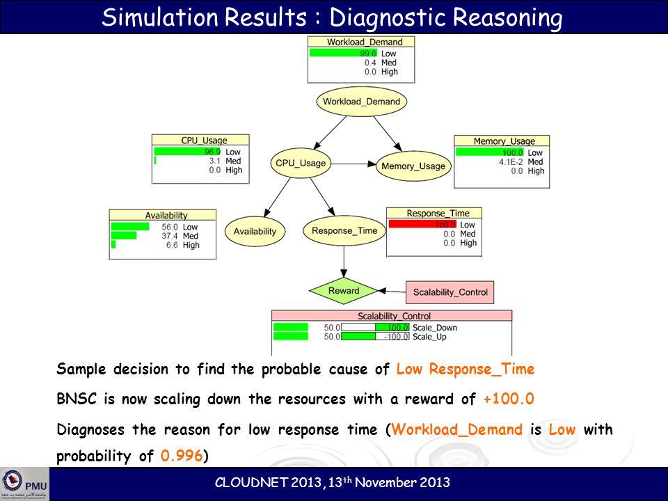 Simulation Results : Diagnostic Reasoning