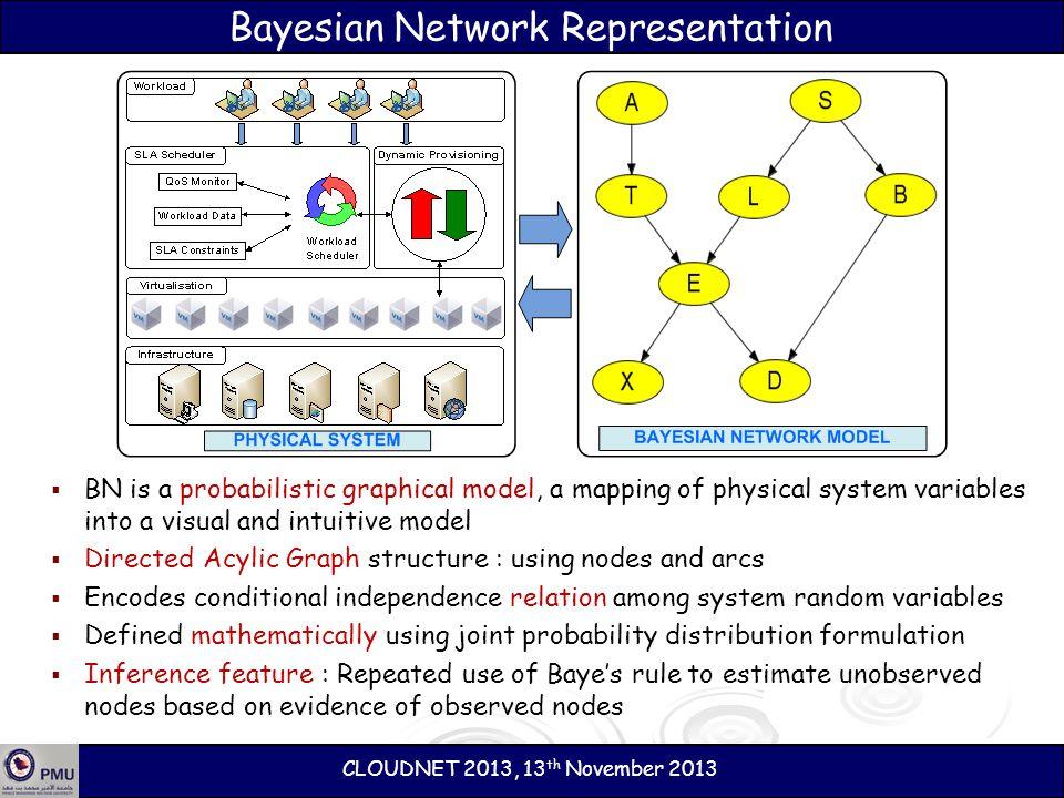 Bayesian Network Representation