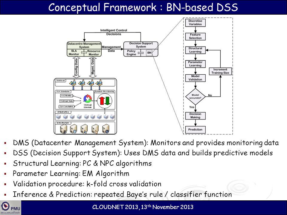 Conceptual Framework : BN-based DSS