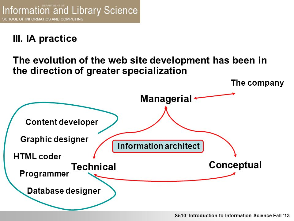 III. IA practice The evolution of the web site development has been in the direction of greater specialization.
