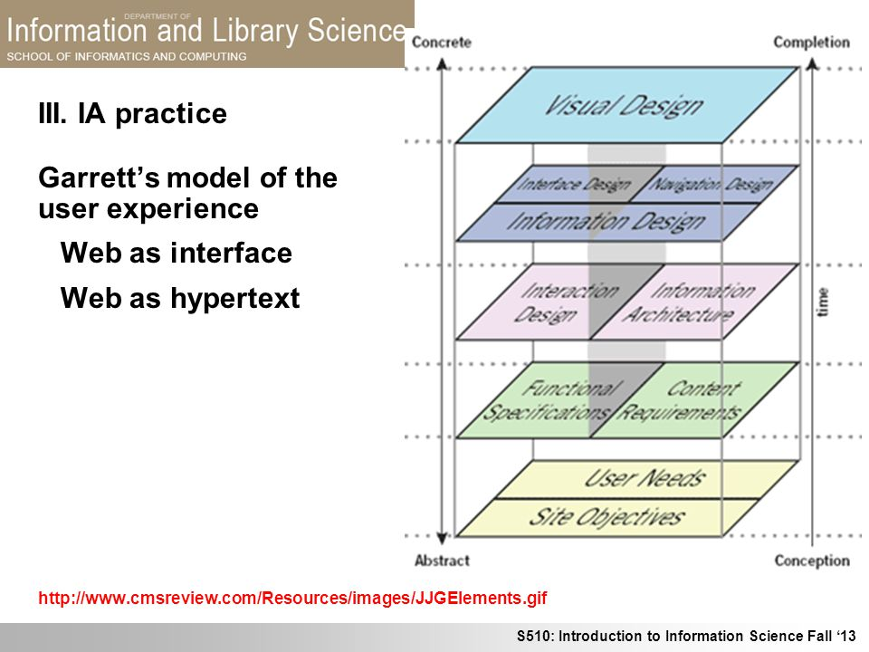 Garrett's model of the user experience Web as interface