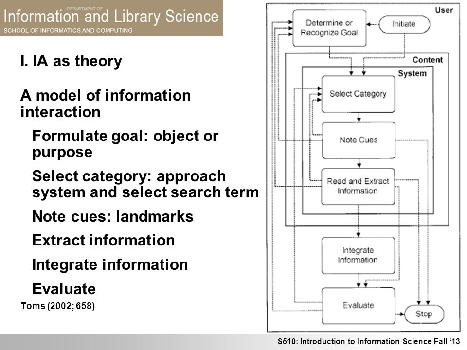 A model of information interaction Formulate goal: object or purpose