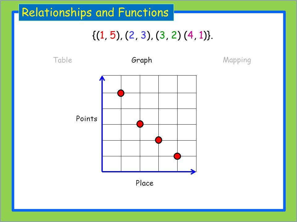 {(1, 5), (2, 3), (3, 2) (4, 1)}. Table Graph Mapping Points Place