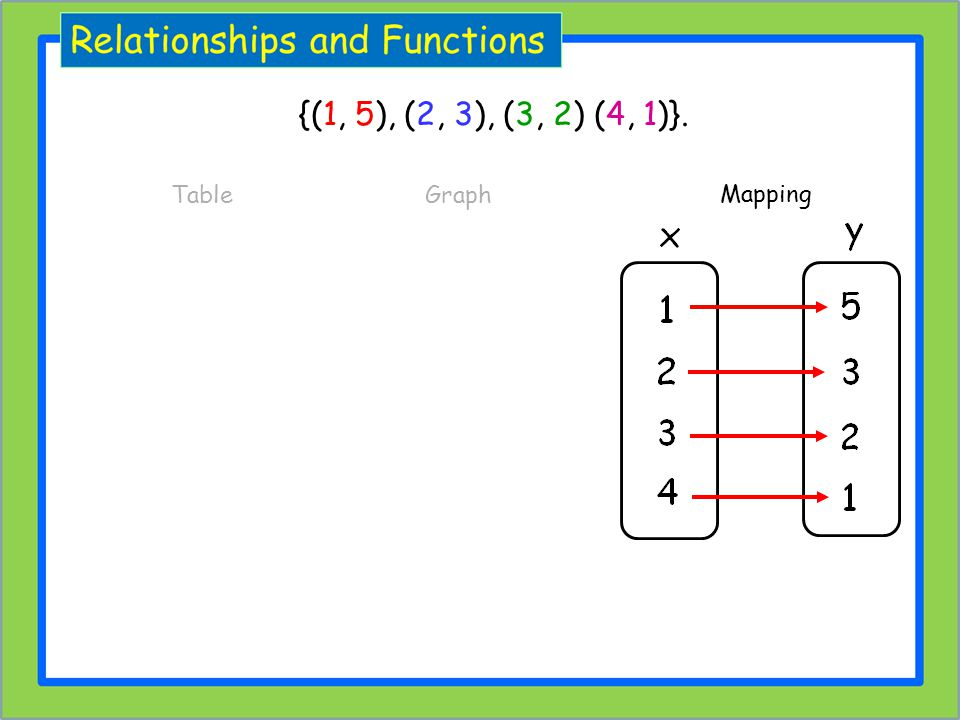{(1, 5), (2, 3), (3, 2) (4, 1)}. Table Graph Mapping