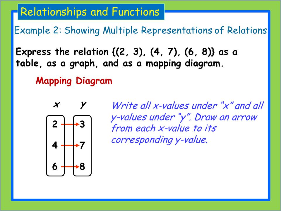 Example 2: Showing Multiple Representations of Relations