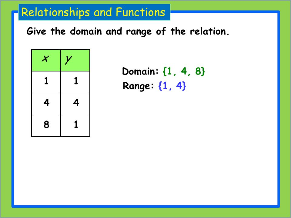 x y Give the domain and range of the relation. Domain: {1, 4, 8} 1